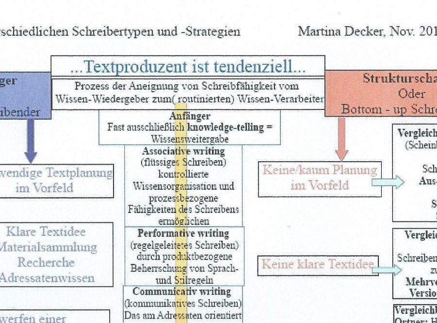GrafikSchreibertypenDetailliertAusschnitt